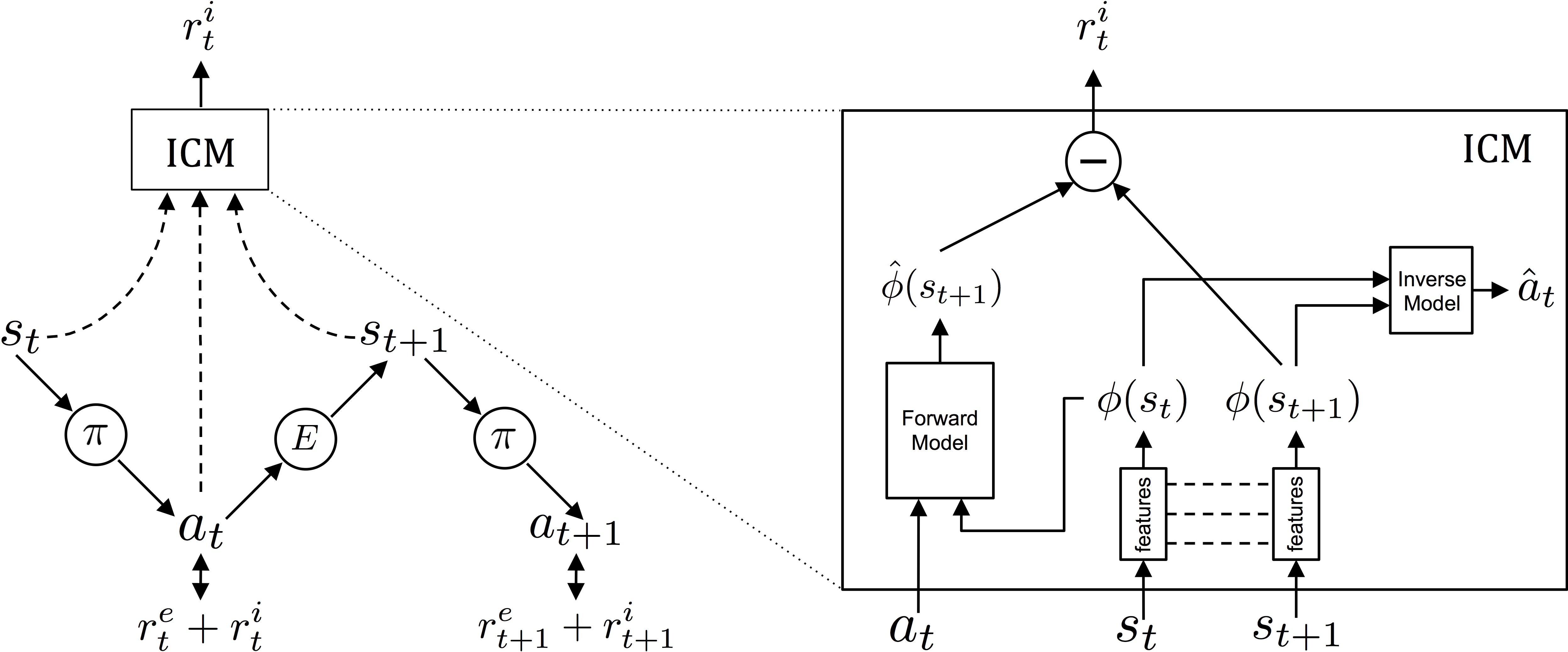 Schema concettuale di ICM